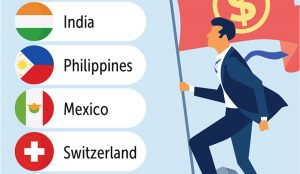 Thailand ranking 1st for business
