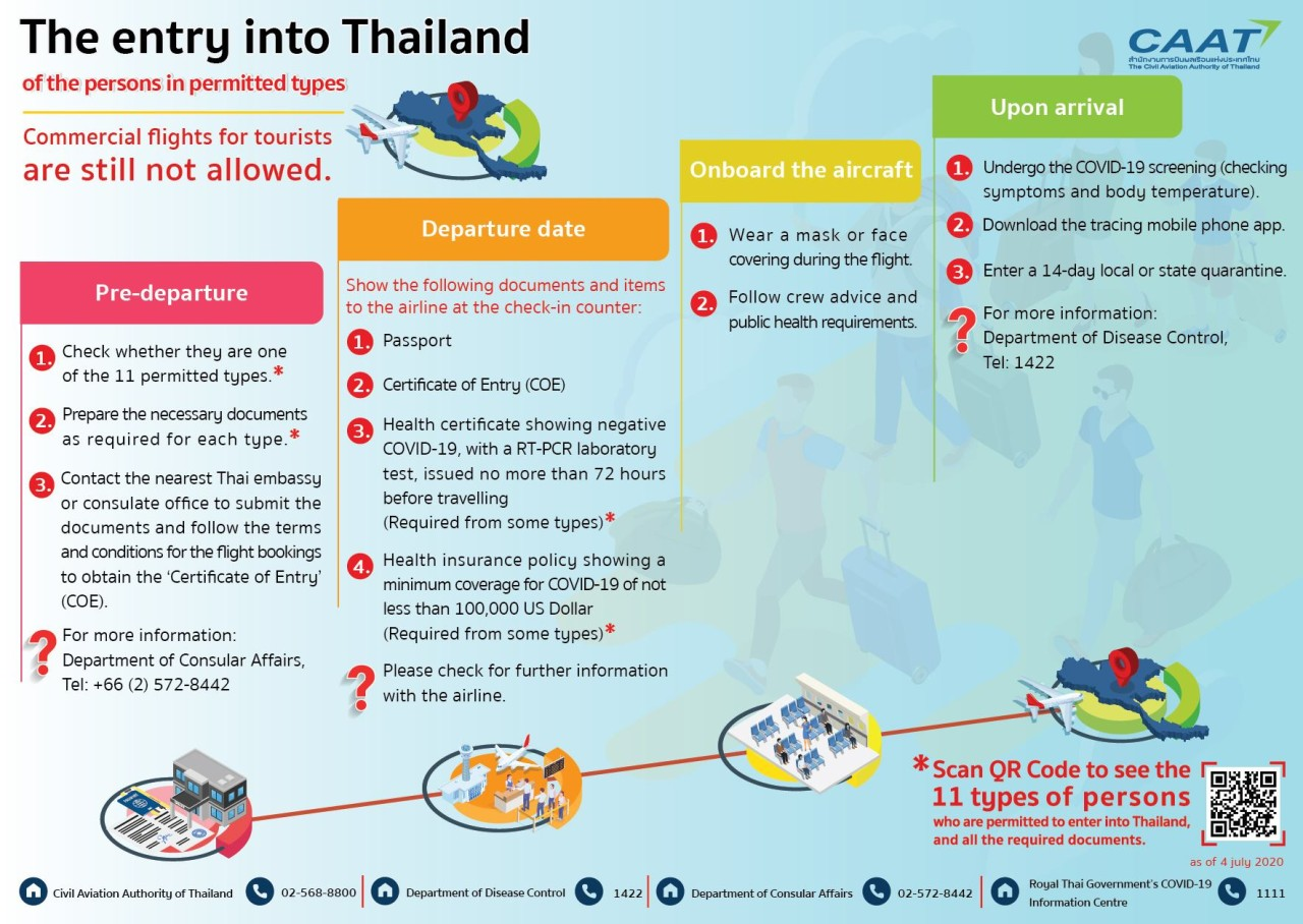 entering Thailand (for business), update July 24 2020